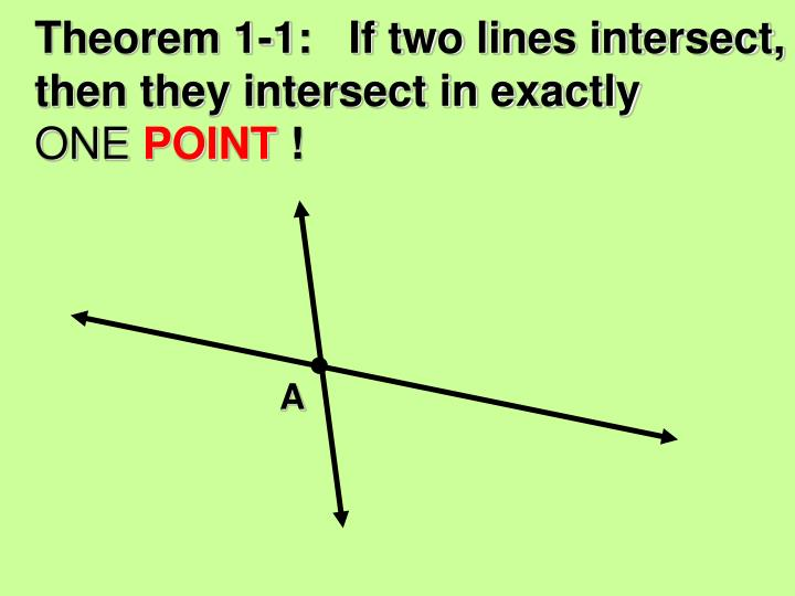 Theorem 1-1:   If two lines intersect, then they intersect in exactly