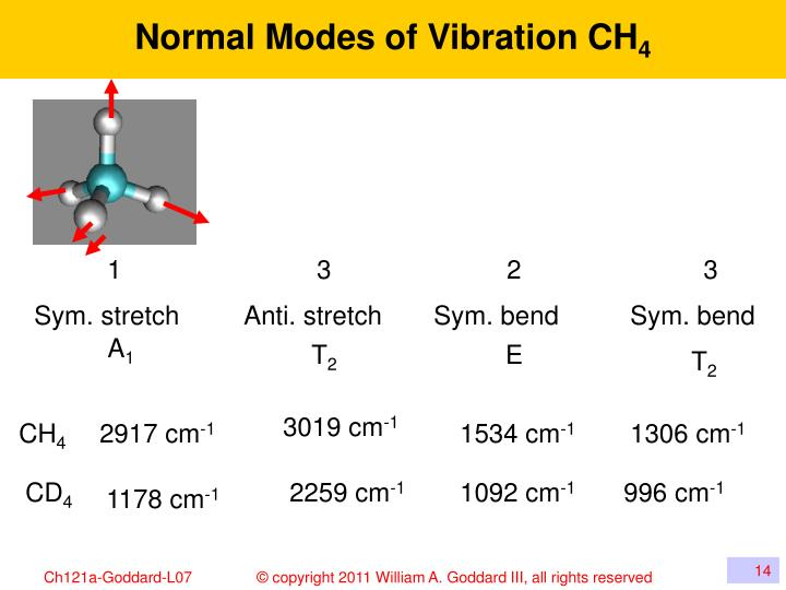 Normal Modes of Vibration CH