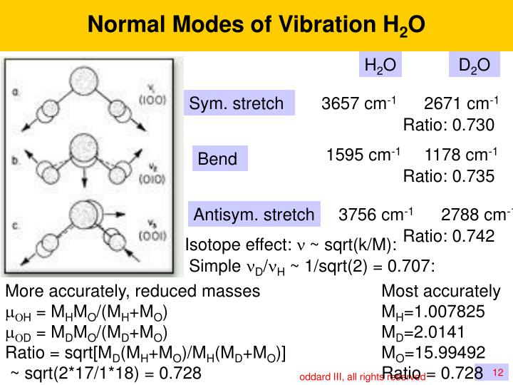 Normal Modes of Vibration H