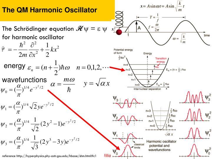 The QM Harmonic Oscillator