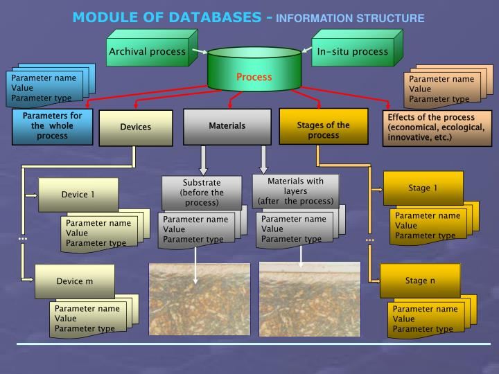 MODULE OF DATABASES -