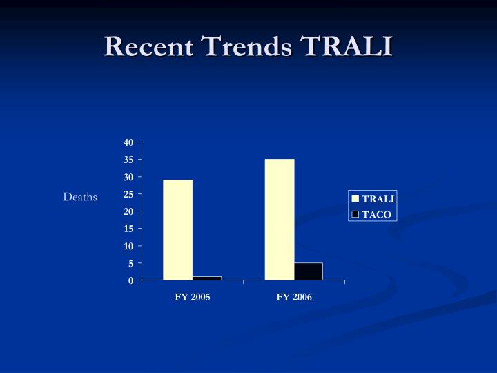 Recent Trends TRALI