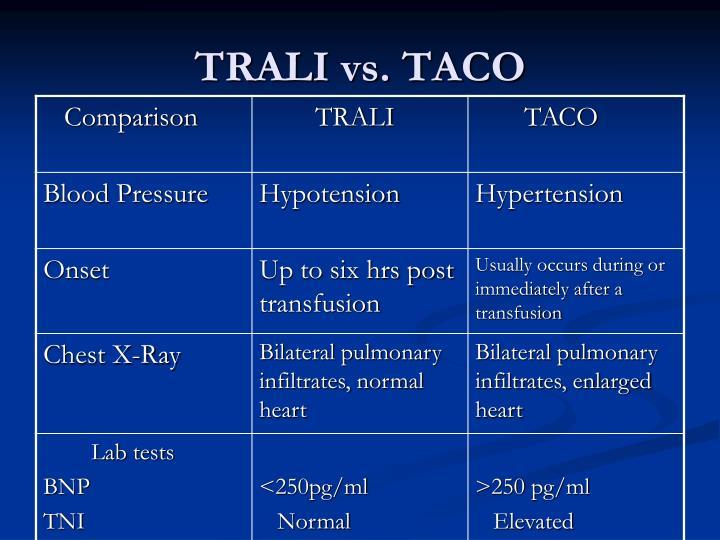 TRALI vs. TACO