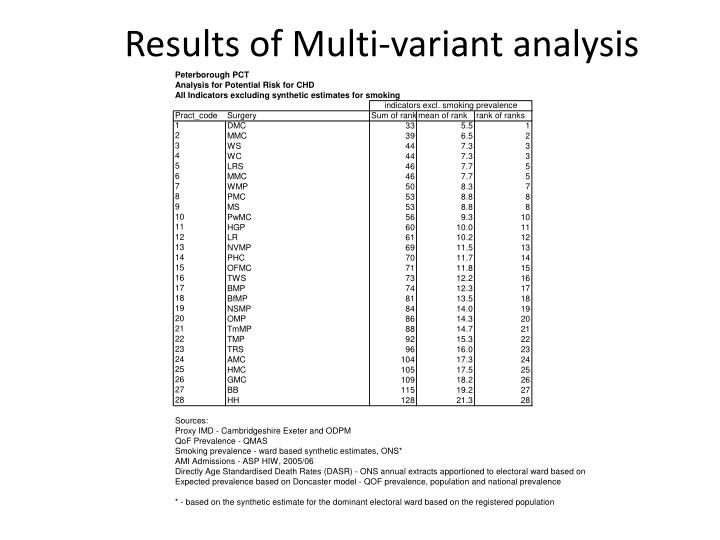 Results of Multi-variant analysis