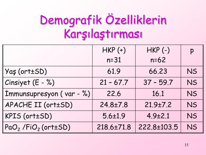 Demografik Özelliklerin Karşılaştırması