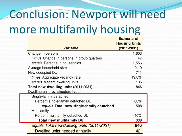 Conclusion: Newport will need more multifamily housing