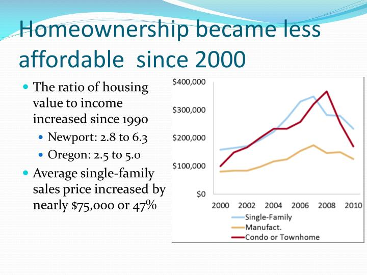 Homeownership became less affordable  since 2000