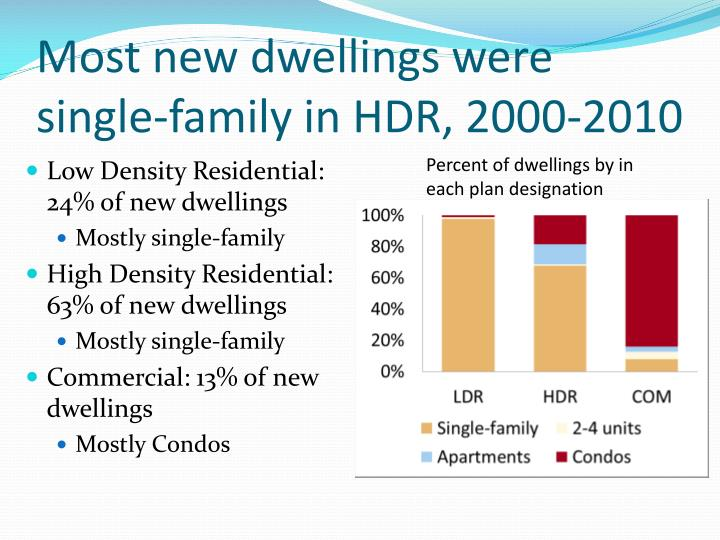 Most new dwellings were single-family in HDR, 2000-2010