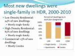 most new dwellings were single family in hdr 2000 2010