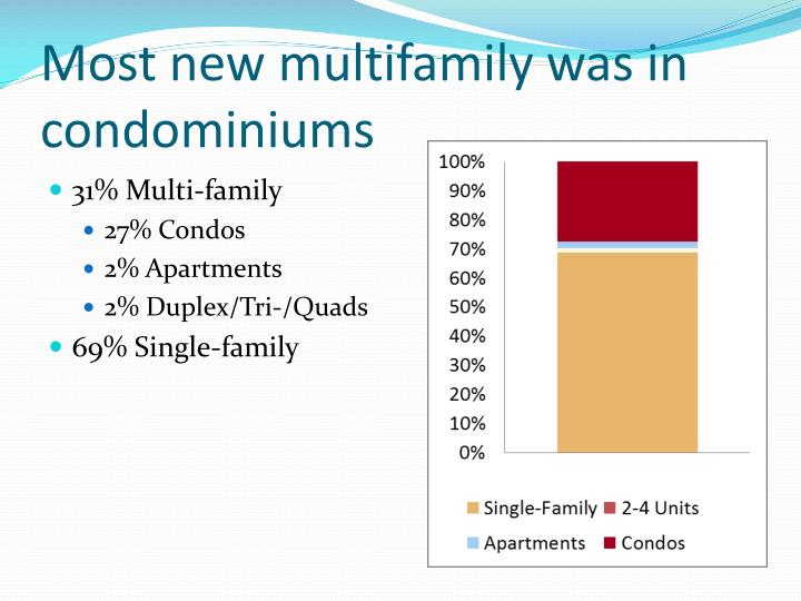 Most new multifamily was in condominiums