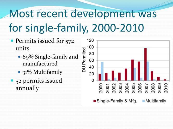 Most recent development was for single-family, 2000-2010