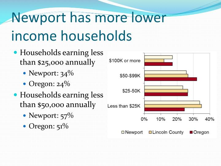 Newport has more lower income households