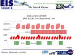 data control at mdp sot xrt via observation table