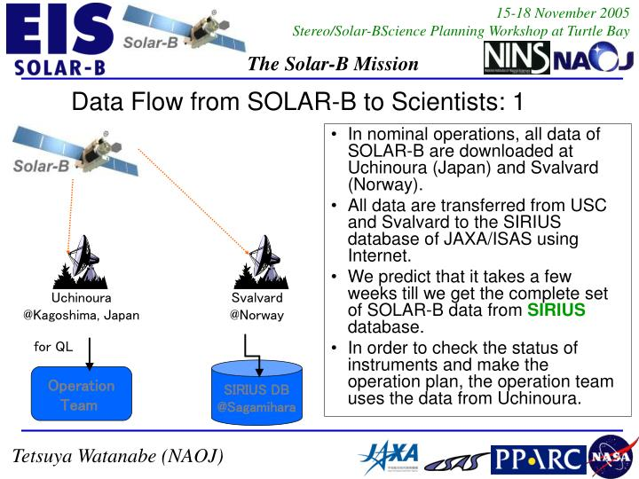 In nominal operations, all data of SOLAR-B are downloaded at Uchinoura (Japan) and Svalvard (Norway).