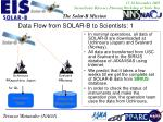 data flow from solar b to scientists 1