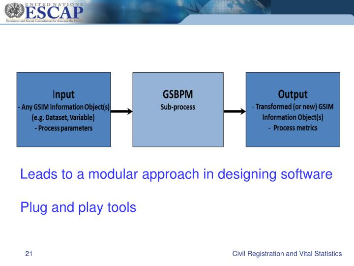 Leads to a modular approach in designing software