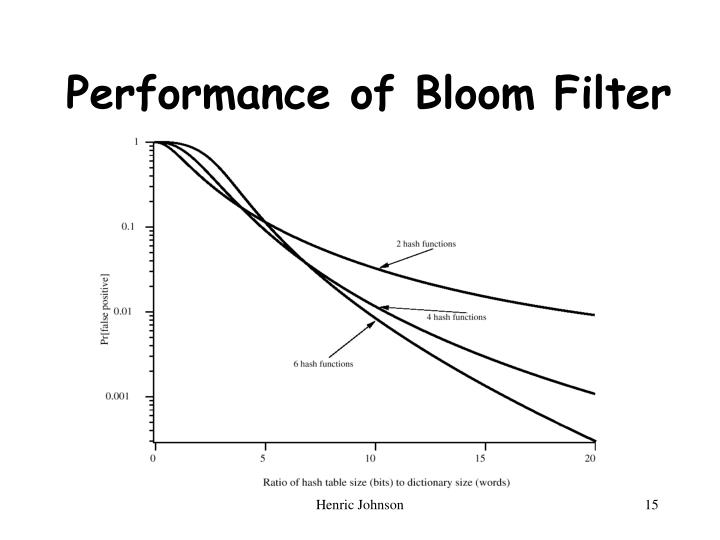 Performance of Bloom Filter