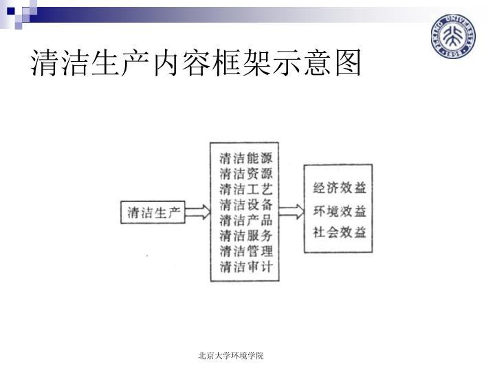 清洁生产内容框架示意图