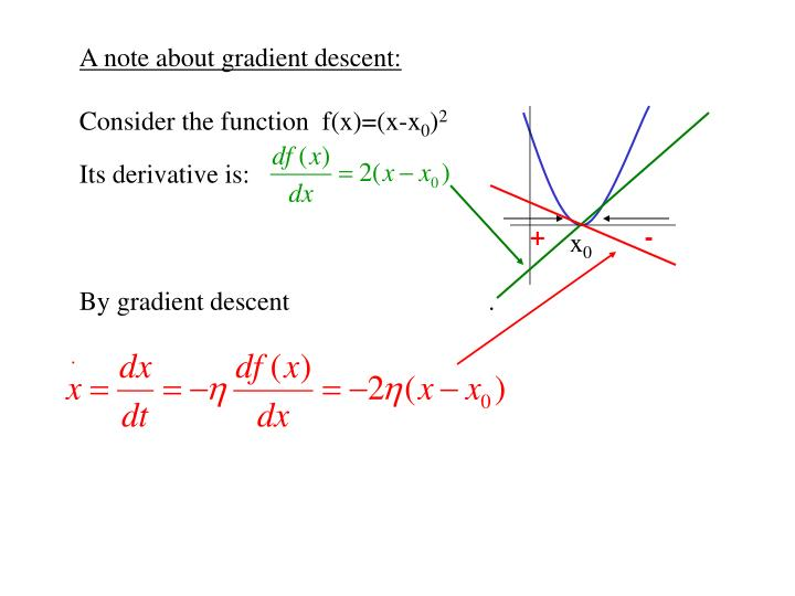 A note about gradient descent: