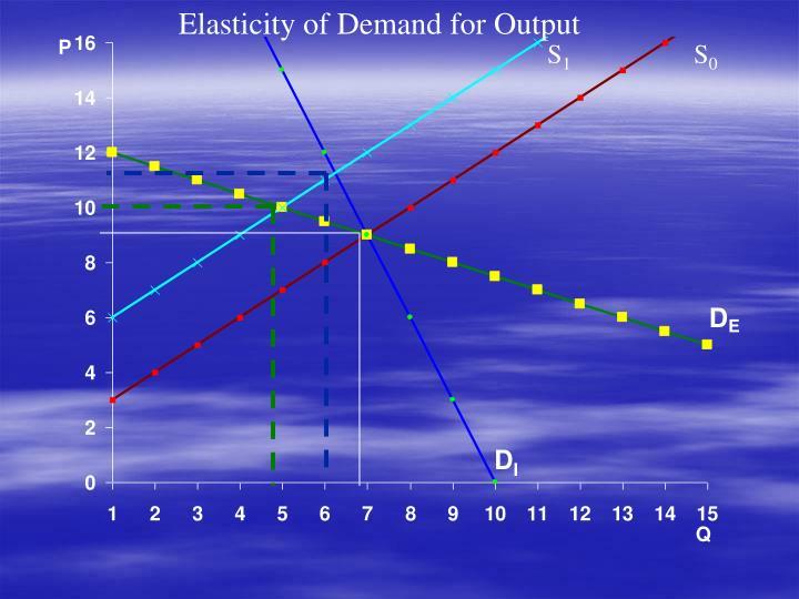Elasticity of Demand for Output