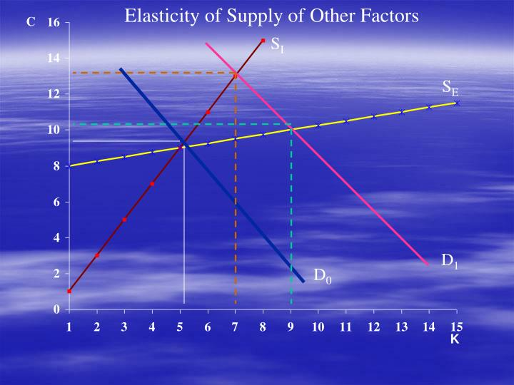Elasticity of Supply of Other Factors