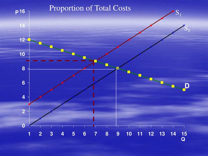 Proportion of Total Costs