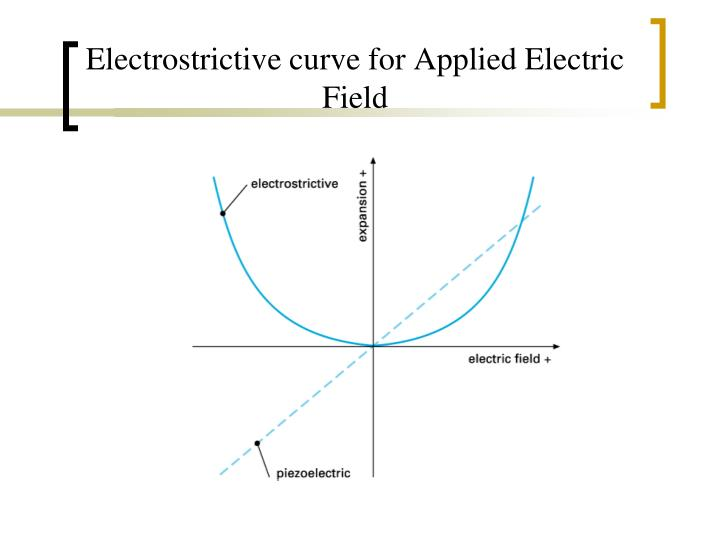Electrostrictive curve for Applied Electric Field