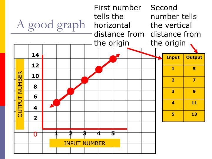 A good graph