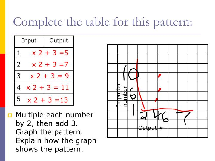Multiple each number by 2, then add 3.  Graph the pattern.  Explain how the graph shows the pattern.