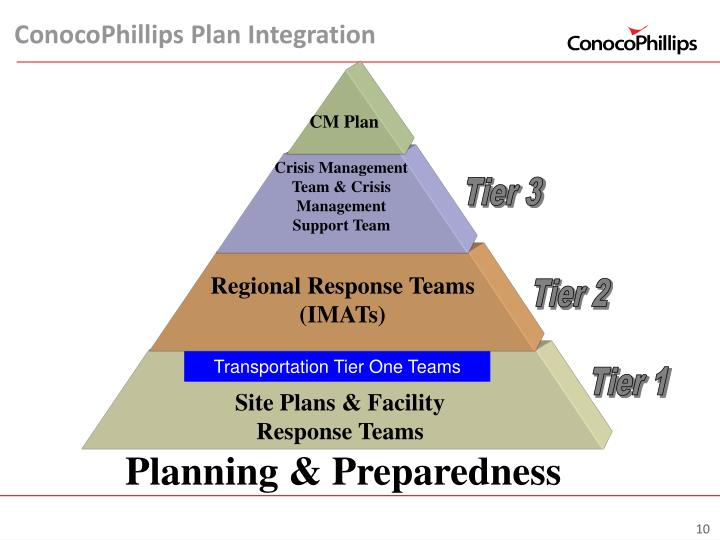ConocoPhillips Plan Integration