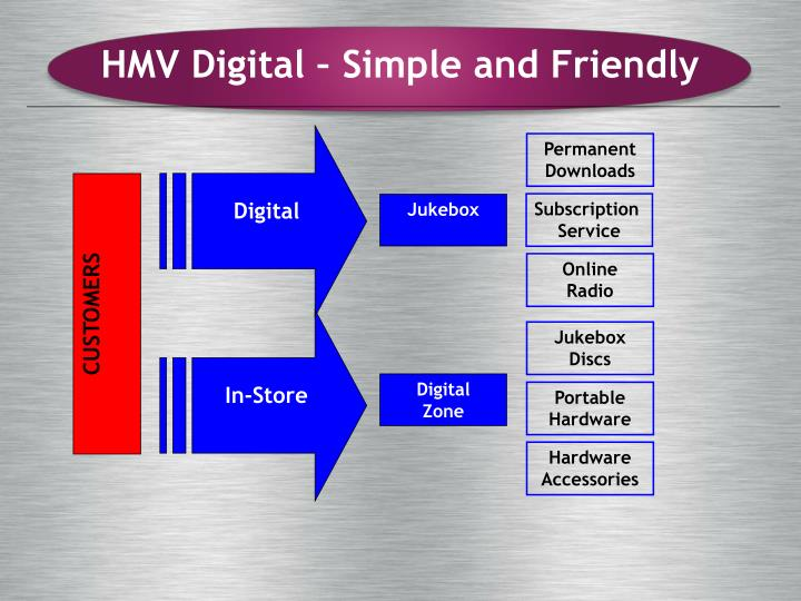 HMV Digital – Simple and Friendly