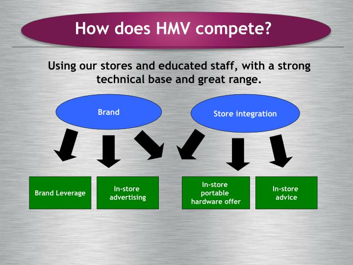 How does HMV compete?
