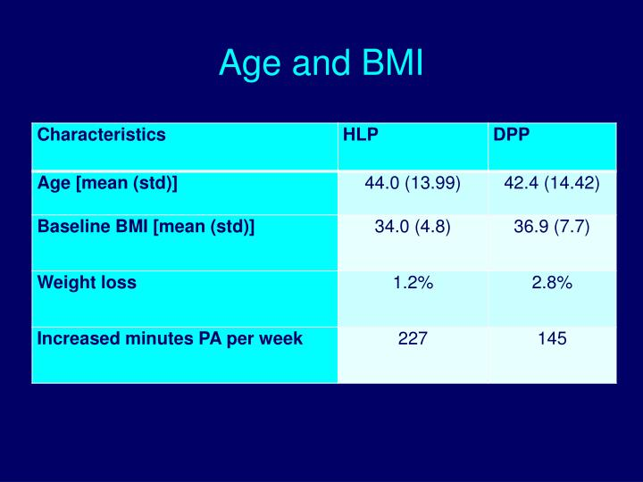 Age and BMI