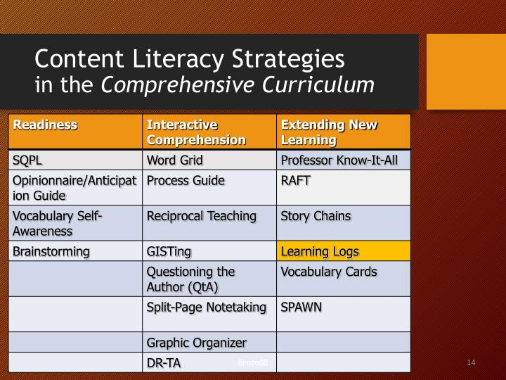Content Literacy Strategies