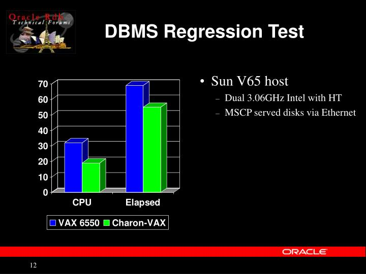 DBMS Regression Test