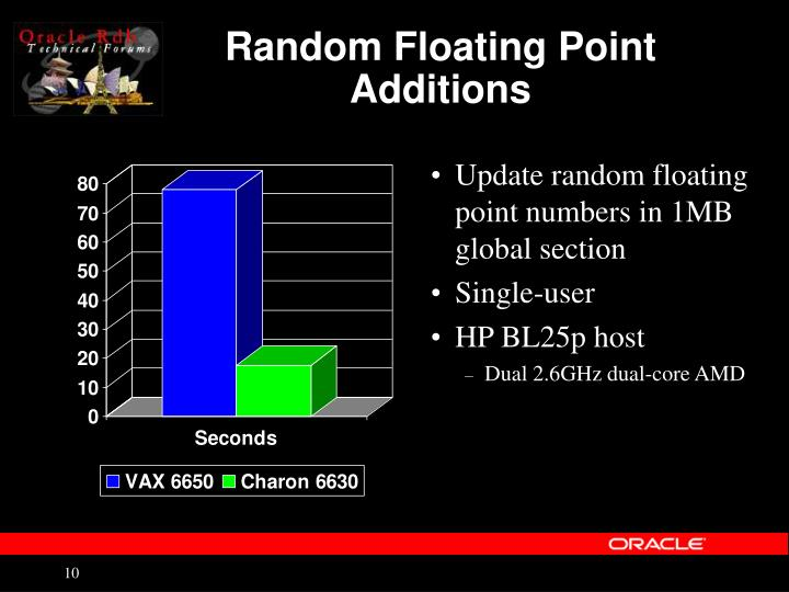 Random Floating Point Additions