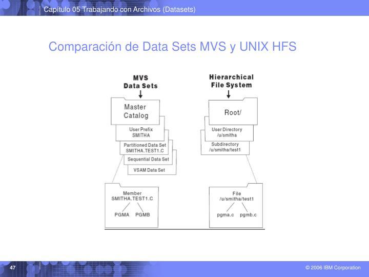 Comparación de Data Sets