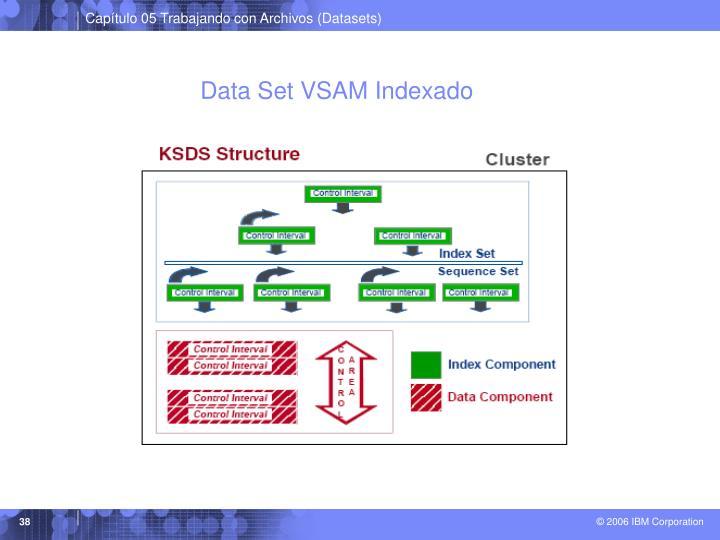 Data Set VSAM Indexado