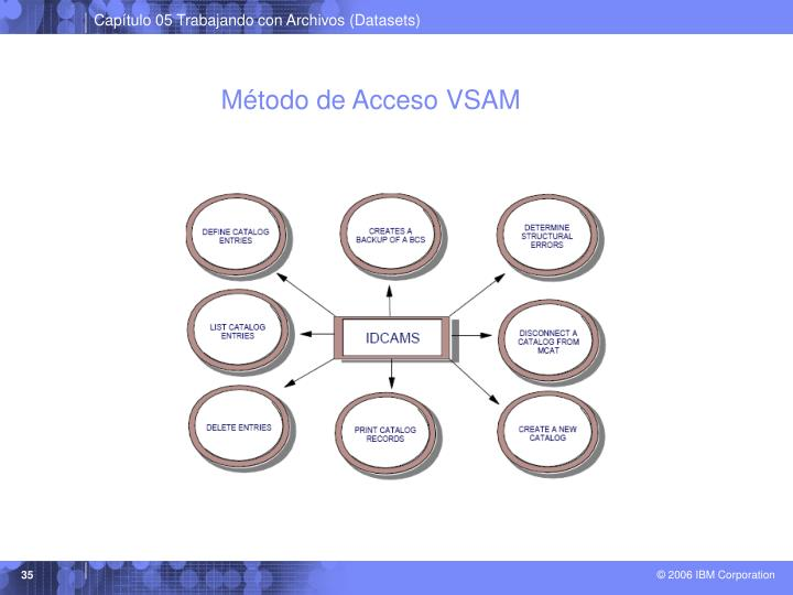 Método de Acceso