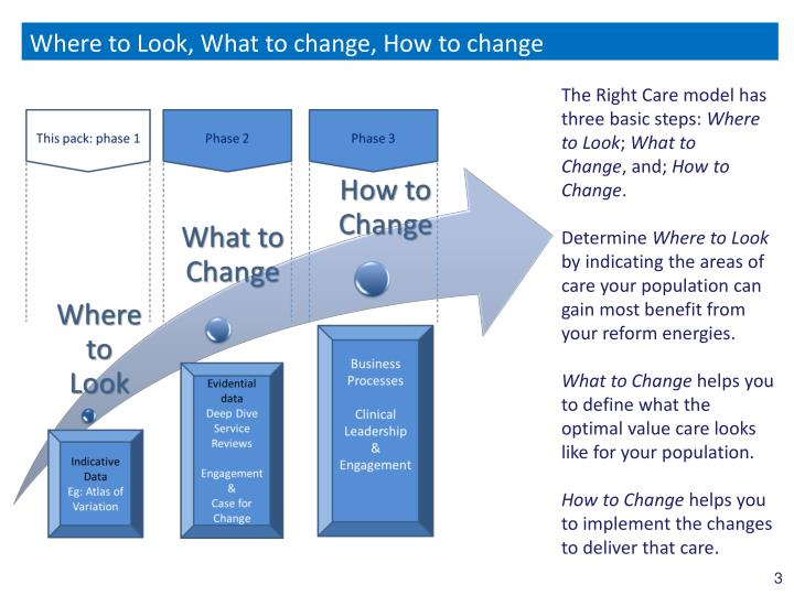 Where to Look, What to change, How to change