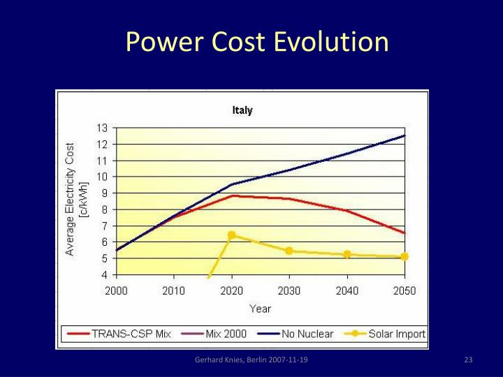 Power Cost Evolution