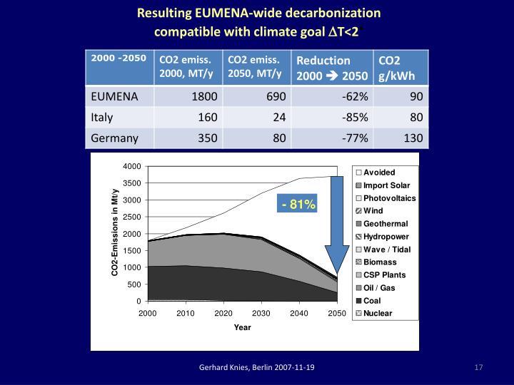 Resulting EUMENA-wide decarbonization