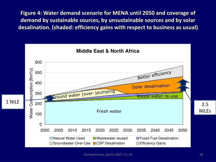 Figure 4: Water demand scenario for MENA until 2050 and coverage of demand by sustainable sources, by unsustainable sources and by solar desalination. (shaded: efficiency gains with respect to business as usual)