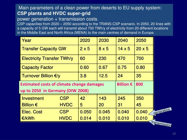 Main parameters of a clean power from deserts to EU supply system: