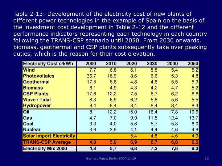 Table 2‑13: Development of the electricity cost of new plants of different power technologies in the example of Spain on the basis of the investment cost development in Table 2‑12 and the different performance indicators representing each technology in each country following the TRANS-CSP scenario until 2050. From 2030 onwards, biomass, geothermal and CSP plants subsequently take over peaking duties, which is the reason for their cost elevation.