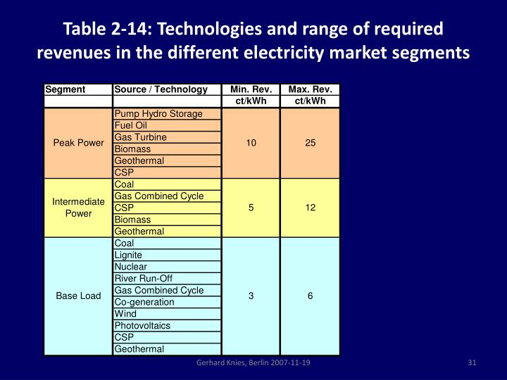 Table 2‑14: Technologies and range of required revenues in the different electricity market segments