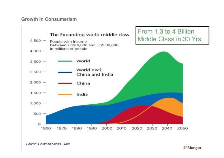 Growth in Consumerism