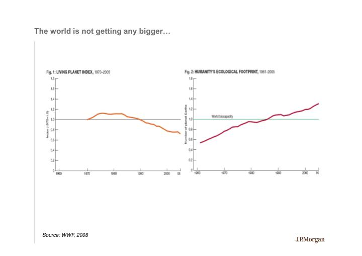 The world is not getting any bigger…