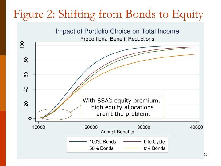 With SSA's equity premium,