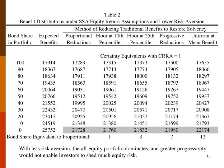 With less risk aversion, the all-equity portfolio dominates, and greater progressivity would not enable investors to shed much equity risk.